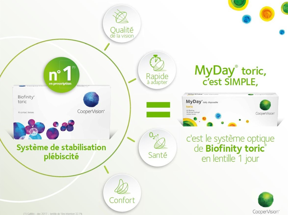 myday toric lentilles performance